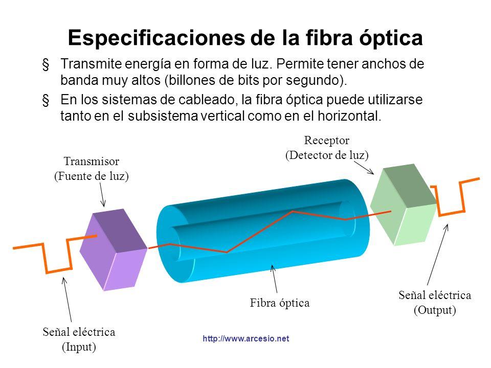 Especificaciones de la fibra óptica