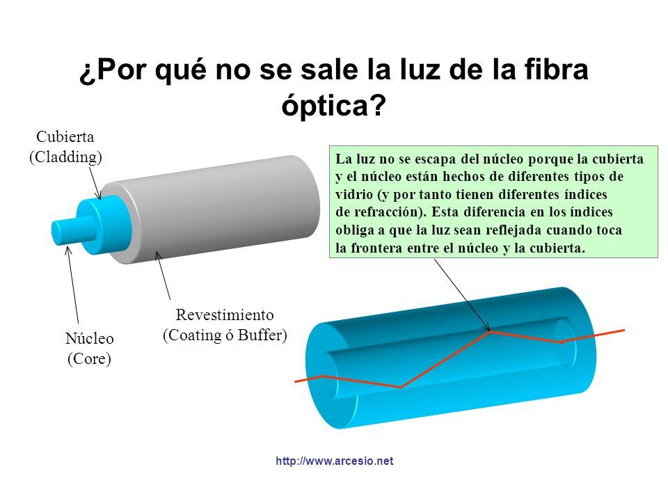 ¿Por qué no se sale la luz de la fibra óptica