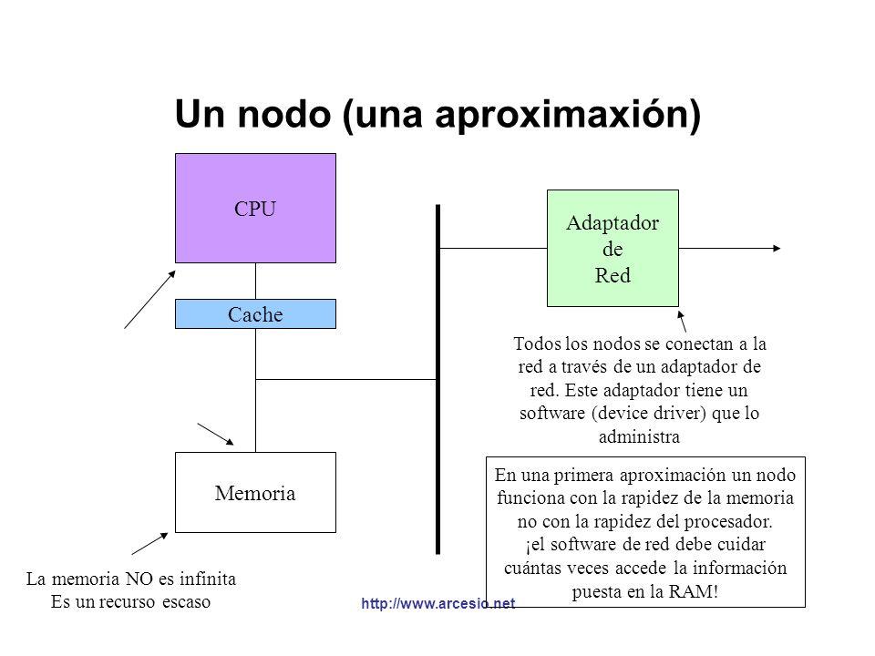 Un nodo (una aproximaxión)
