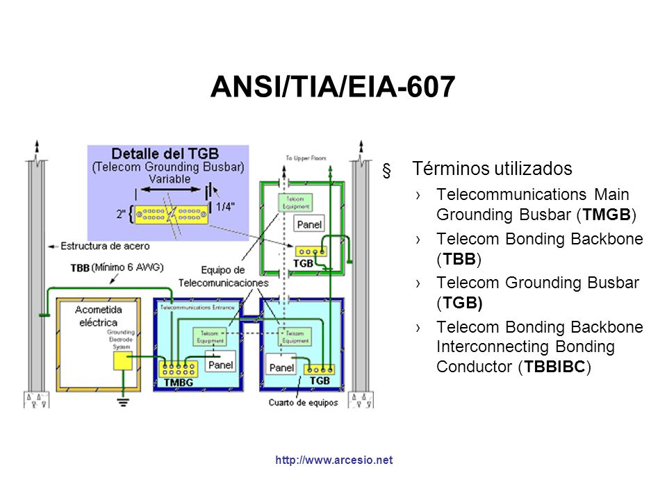 ANSI/TIA/EIA-607 Términos utilizados