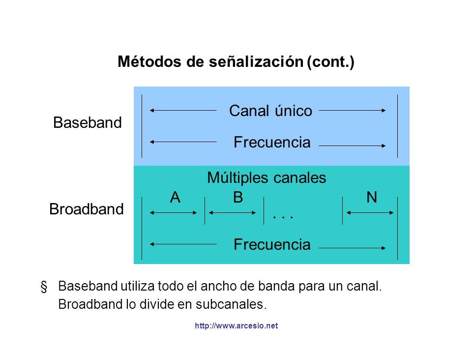 Métodos de señalización (cont.)