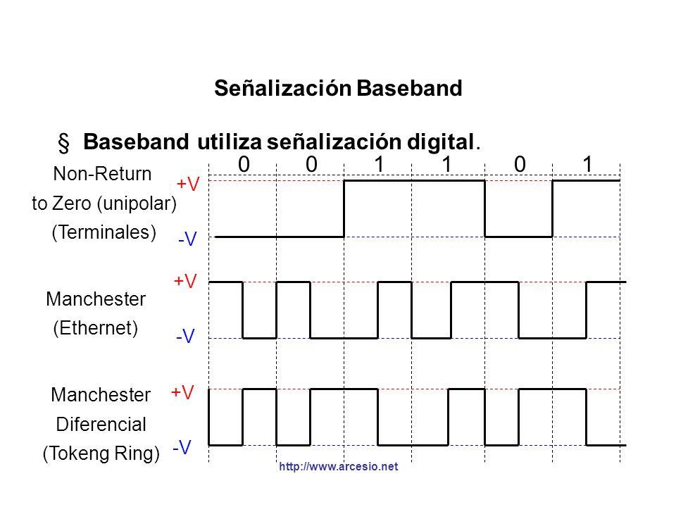 Señalización Baseband