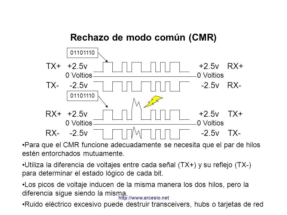 Rechazo de modo común (CMR)