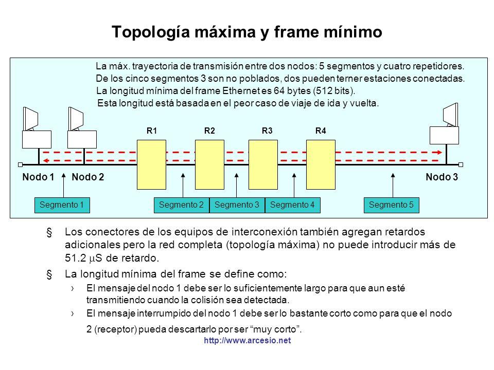 Topología máxima y frame mínimo