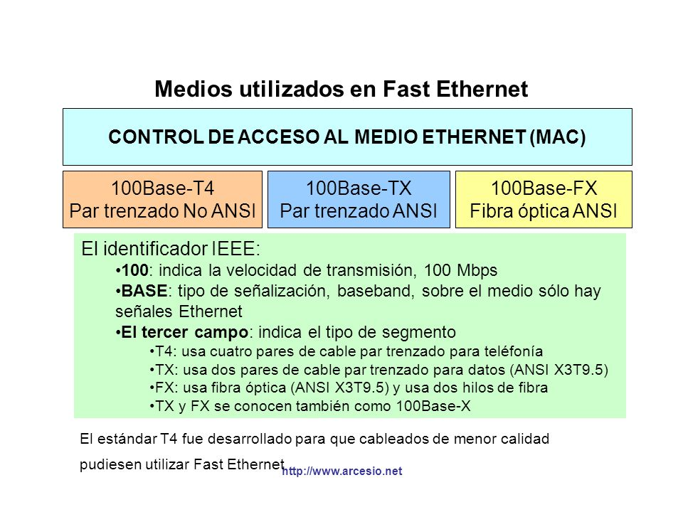 Medios utilizados en Fast Ethernet