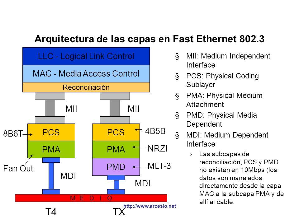 Arquitectura de las capas en Fast Ethernet 802.3