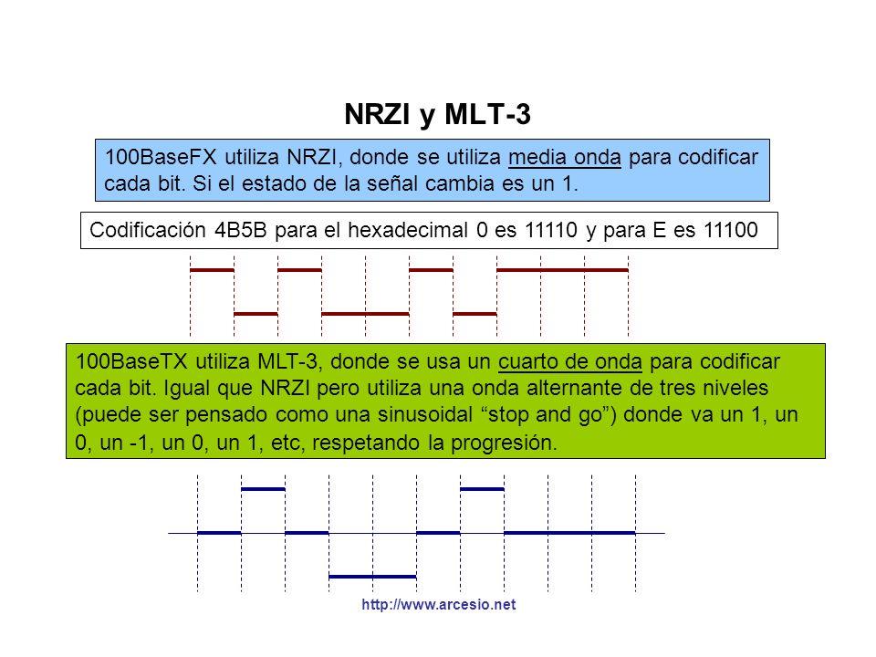 NRZI y MLT-3 100BaseFX utiliza NRZI, donde se utiliza media onda para codificar. cada bit. Si el estado de la señal cambia es un 1.