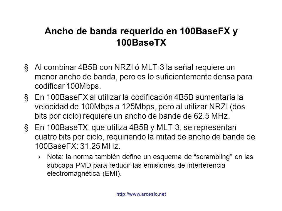 Ancho de banda requerido en 100BaseFX y 100BaseTX