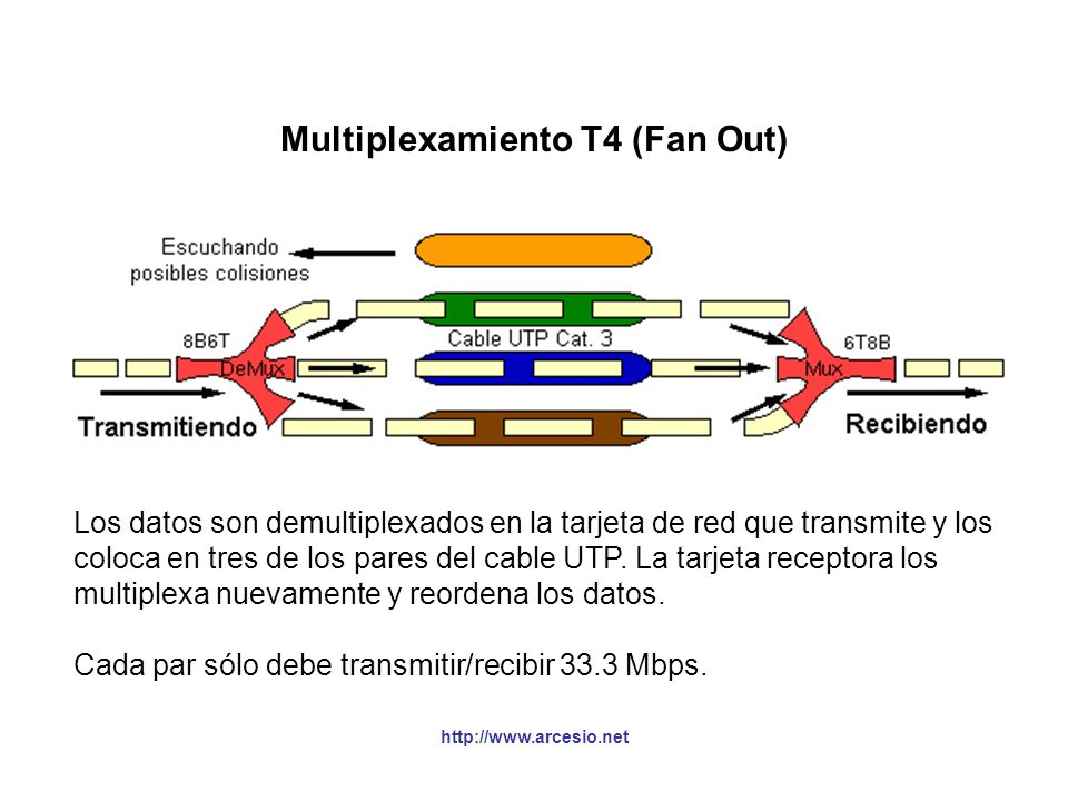 Multiplexamiento T4 (Fan Out)