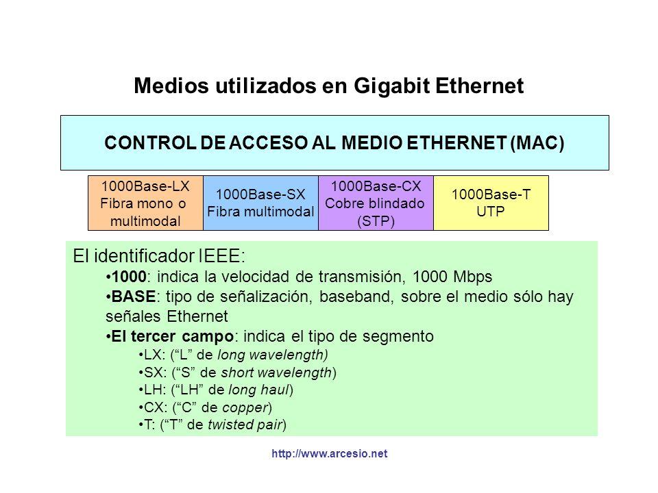 Medios utilizados en Gigabit Ethernet