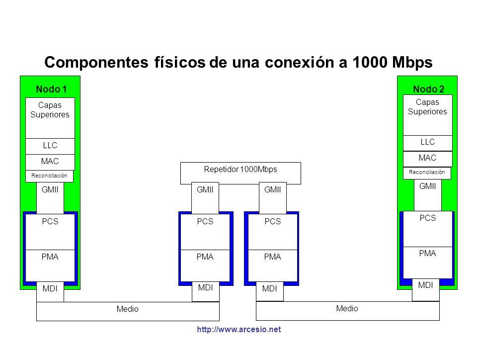 Componentes físicos de una conexión a 1000 Mbps