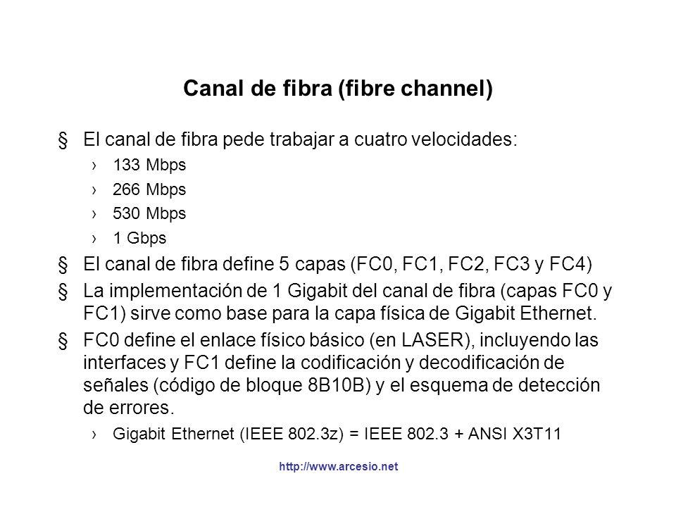 Canal de fibra (fibre channel)