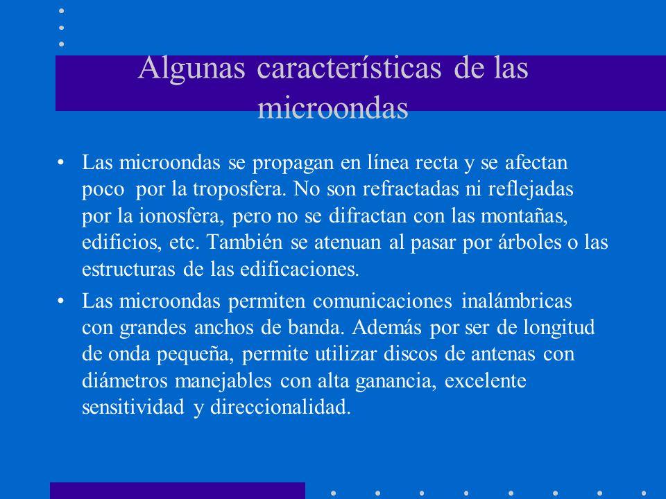 Algunas características de las microondas