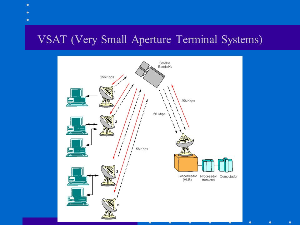 VSAT (Very Small Aperture Terminal Systems)