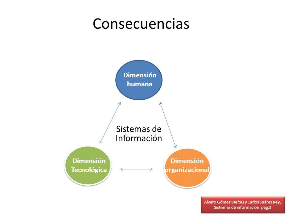 Dimensión Tecnológica Dimensión organizacional