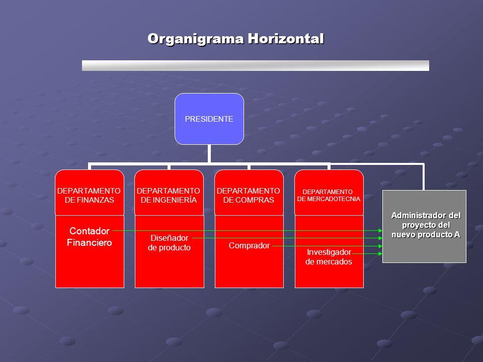 Organigrama Horizontal Administrador del proyecto del nuevo producto A