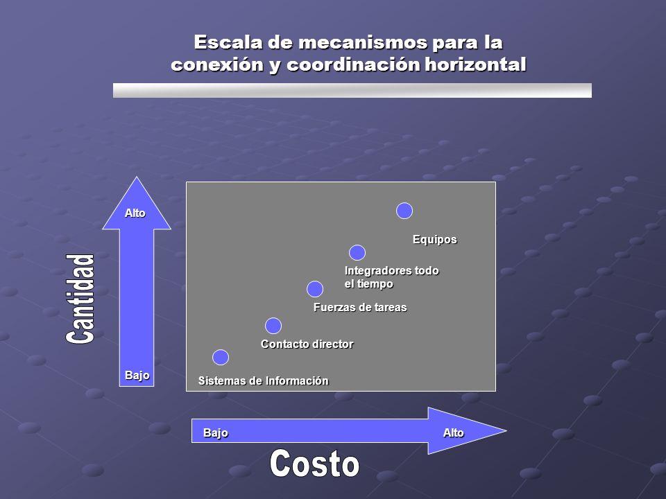 Escala de mecanismos para la conexión y coordinación horizontal