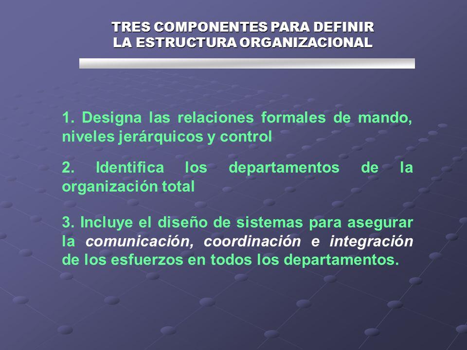 TRES COMPONENTES PARA DEFINIR LA ESTRUCTURA ORGANIZACIONAL