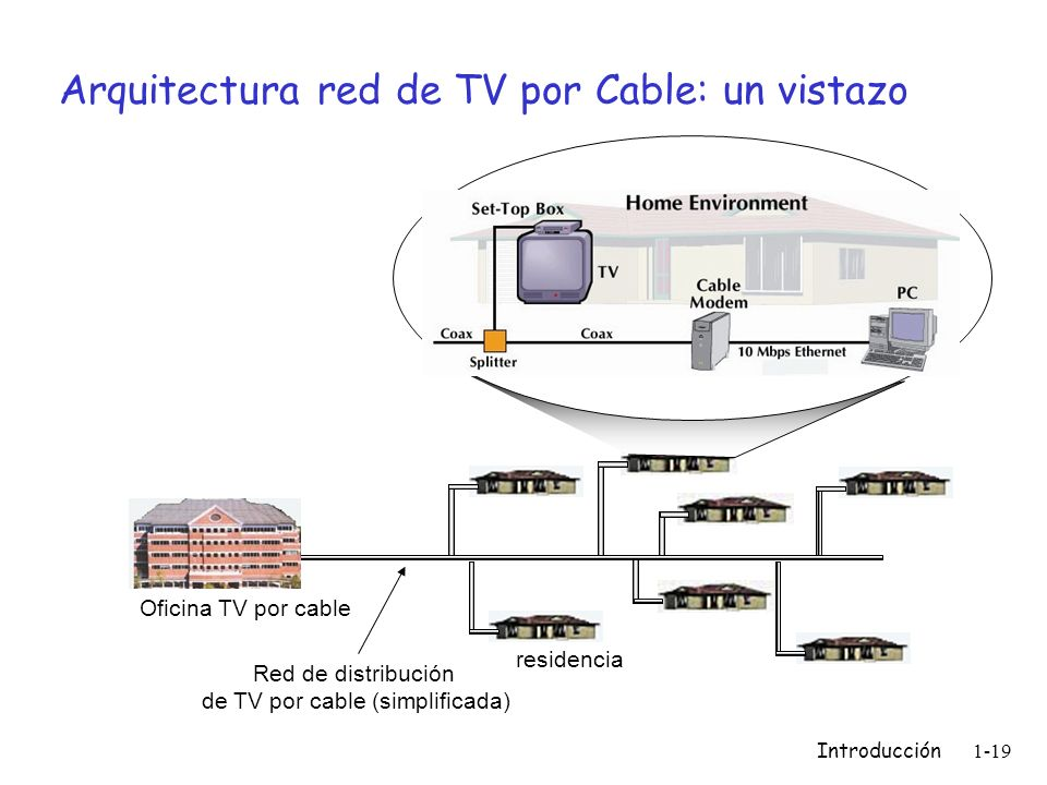 Arquitectura red de TV por Cable: un vistazo