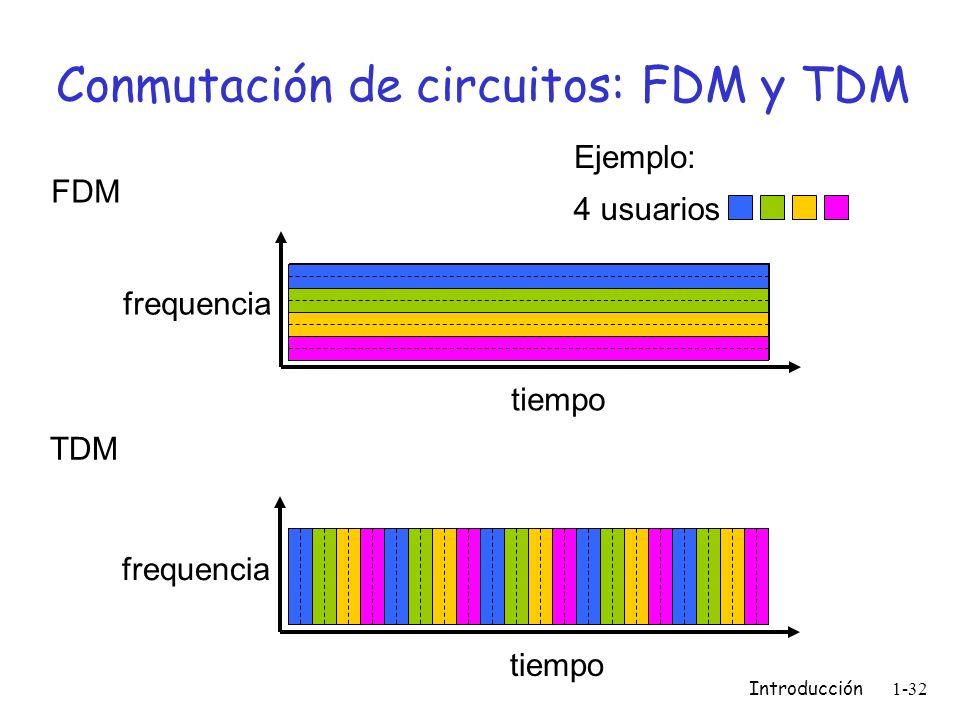 Conmutación de circuitos: FDM y TDM