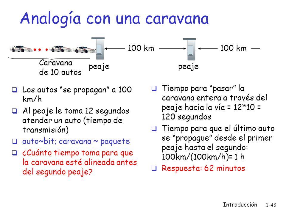 Analogía con una caravana