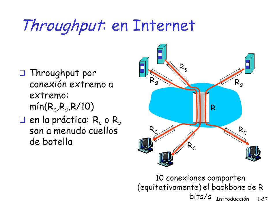 Throughput: en Internet