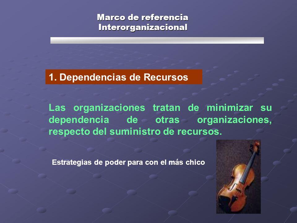 1. Dependencias de Recursos