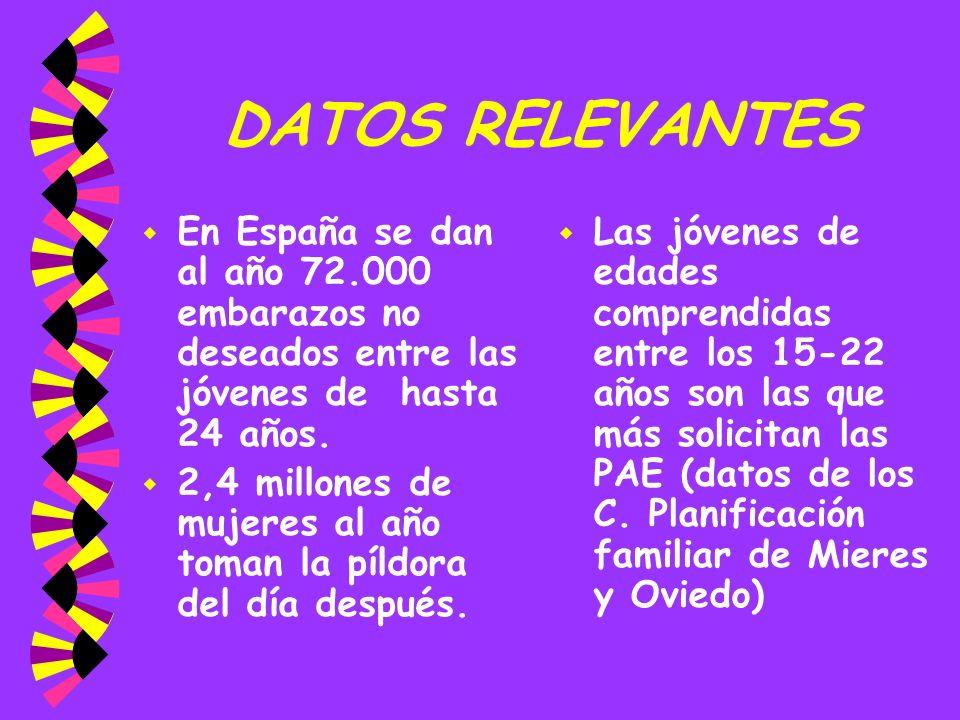 DATOS RELEVANTESEn España se dan al año 72.000 embarazos no deseados entre las jóvenes de hasta 24 años.