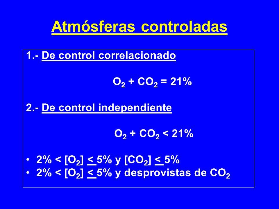 Atmósferas controladas