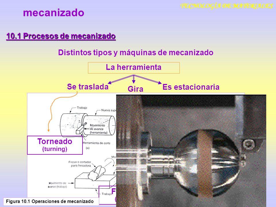 mecanizado 10.1 Procesos de mecanizado