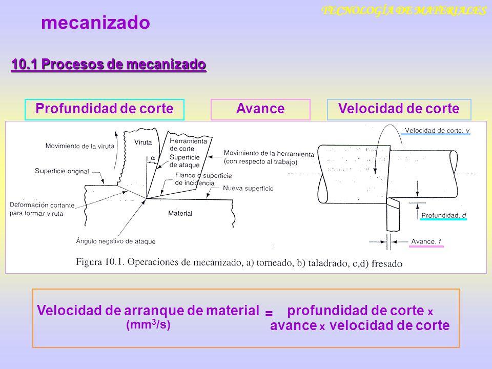 mecanizado 10.1 Procesos de mecanizado Profundidad de corte Avance