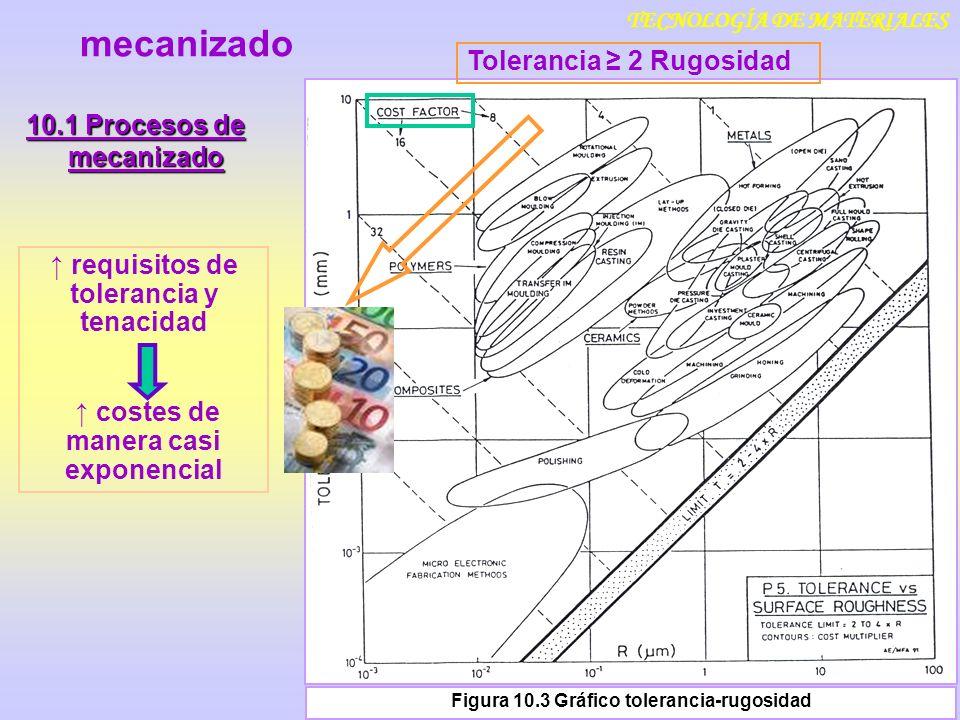 mecanizado Tolerancia ≥ 2 Rugosidad 10.1 Procesos de mecanizado