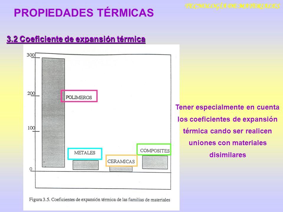 TECNOLOGÍA DE MATERIALES 3.2 Coeficiente de expansión térmica