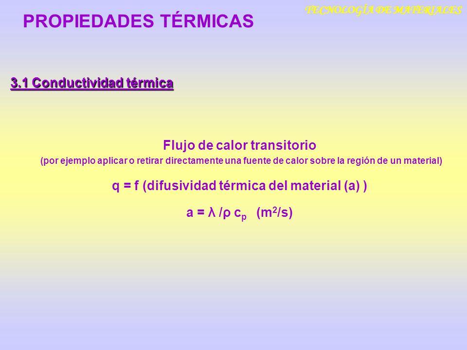 PROPIEDADES TÉRMICAS 3.1 Conductividad térmica