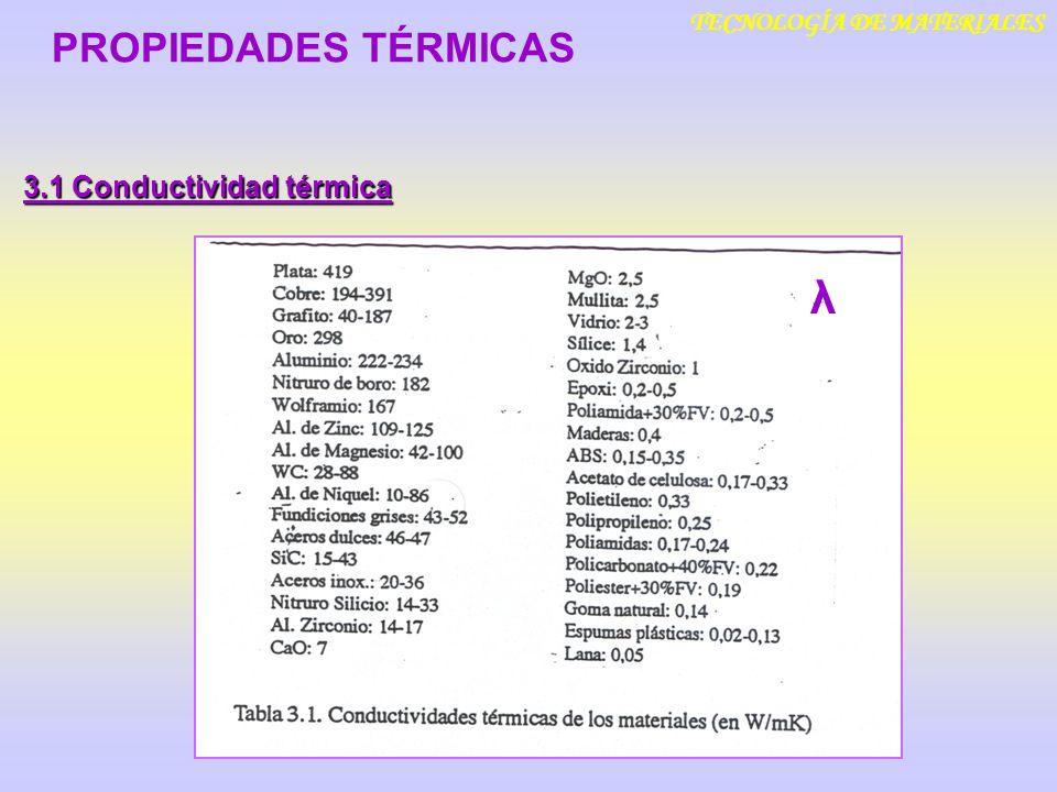 TECNOLOGÍA DE MATERIALES 3.1 Conductividad térmica