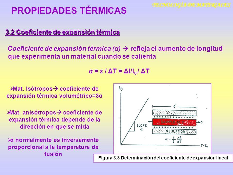 PROPIEDADES TÉRMICAS 3.2 Coeficiente de expansión térmica
