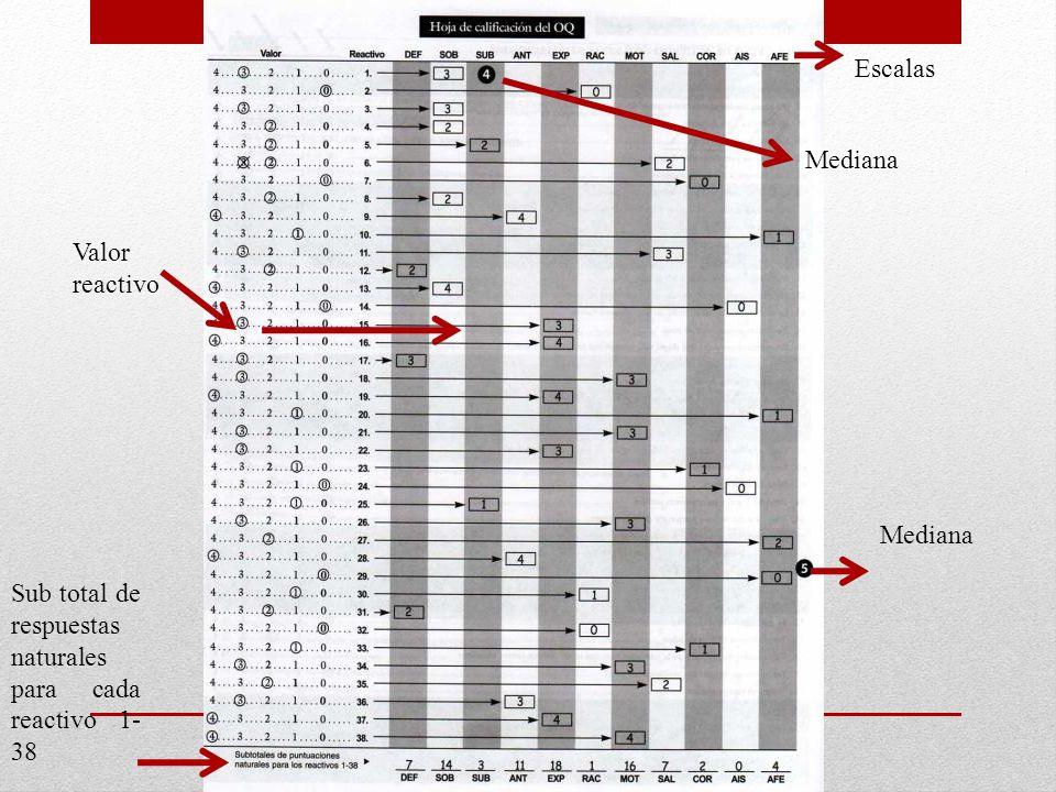 Escalas Mediana Valor reactivo Mediana Sub total de respuestas naturales para cada reactivo 1- 38