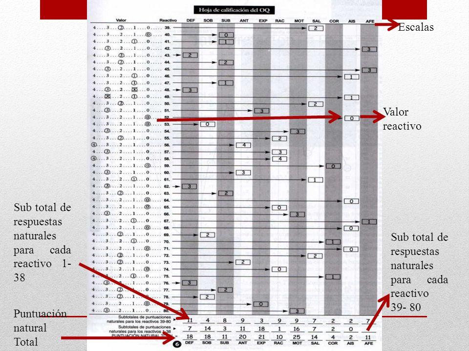 Escalas Valor reactivo. Sub total de respuestas naturales para cada reactivo 1- 38. Sub total de respuestas naturales para cada reactivo 39- 80.