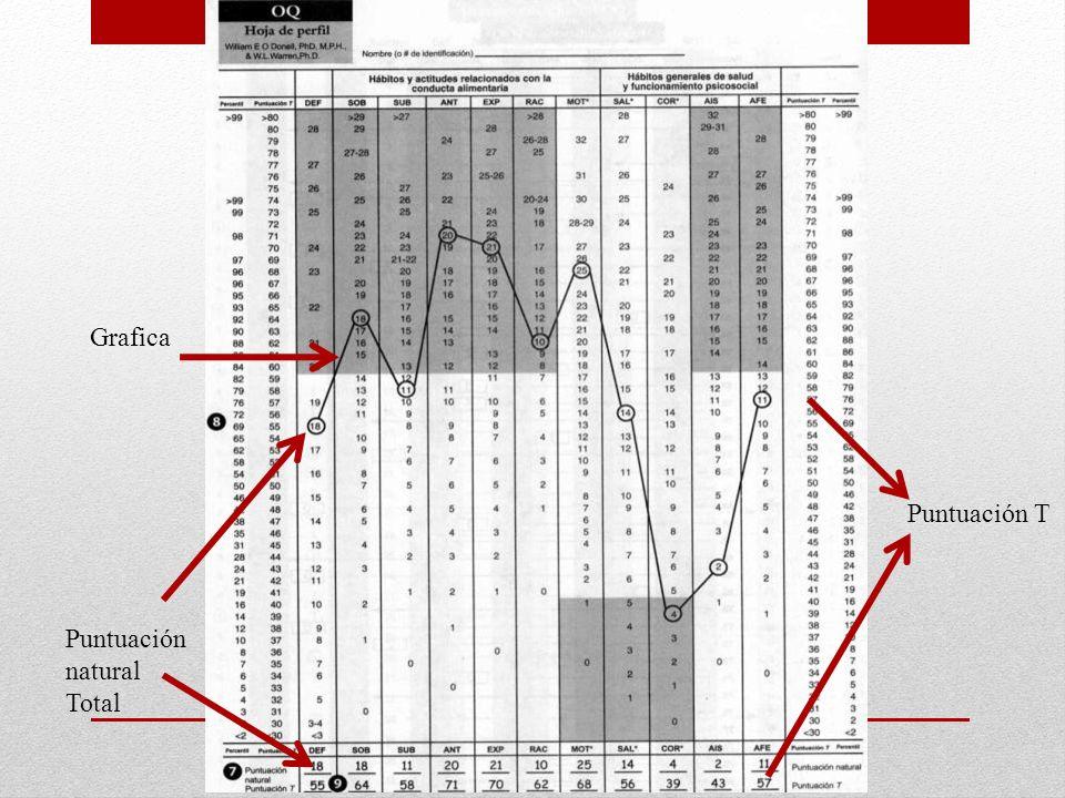 Grafica Puntuación T Puntuación natural Total