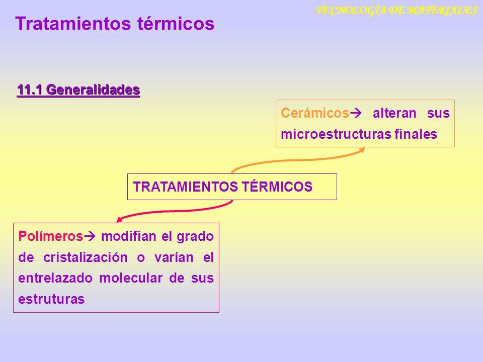 TECNOLOGÍA DE MATERIALES Tratamientos térmicos