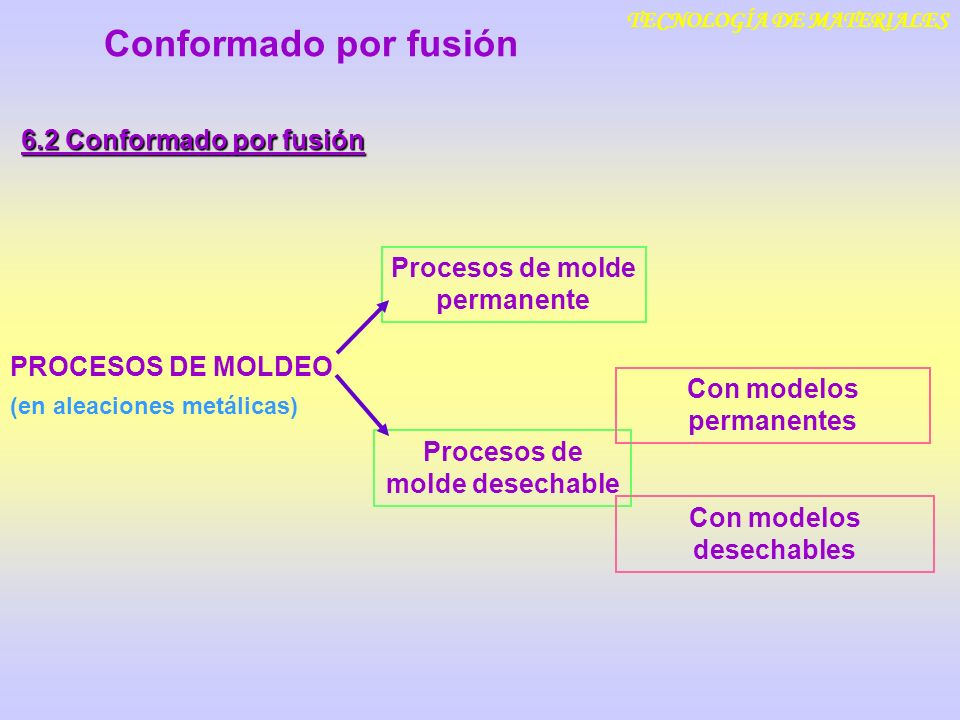 Conformado por fusión 6.2 Conformado por fusión