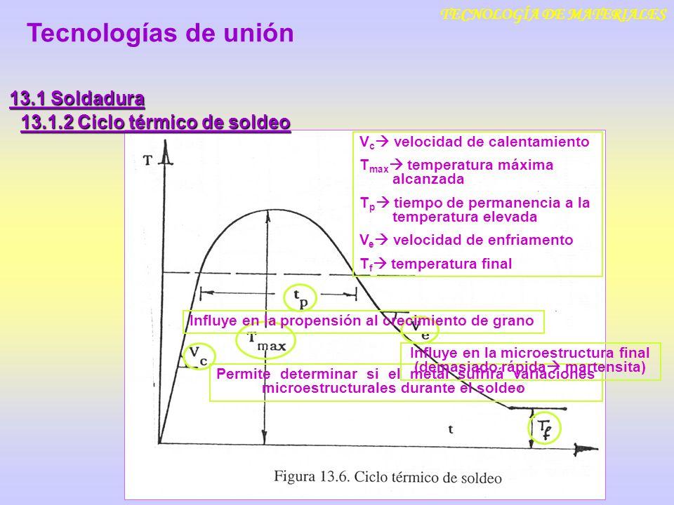 Tecnologías de unión 13.1 Soldadura 13.1.2 Ciclo térmico de soldeo