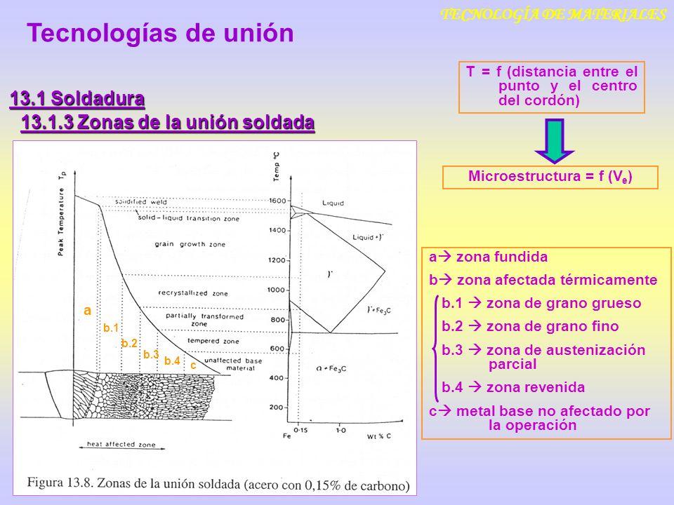 TECNOLOGÍA DE MATERIALES Microestructura = f (Ve)