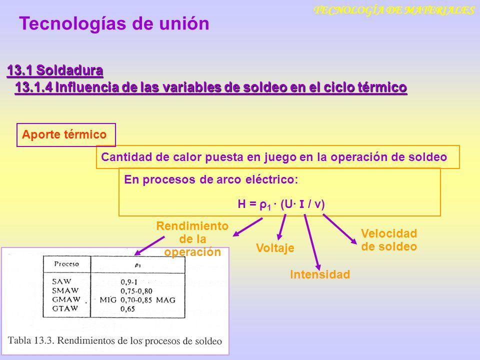 TECNOLOGÍA DE MATERIALES Rendimiento de la operación