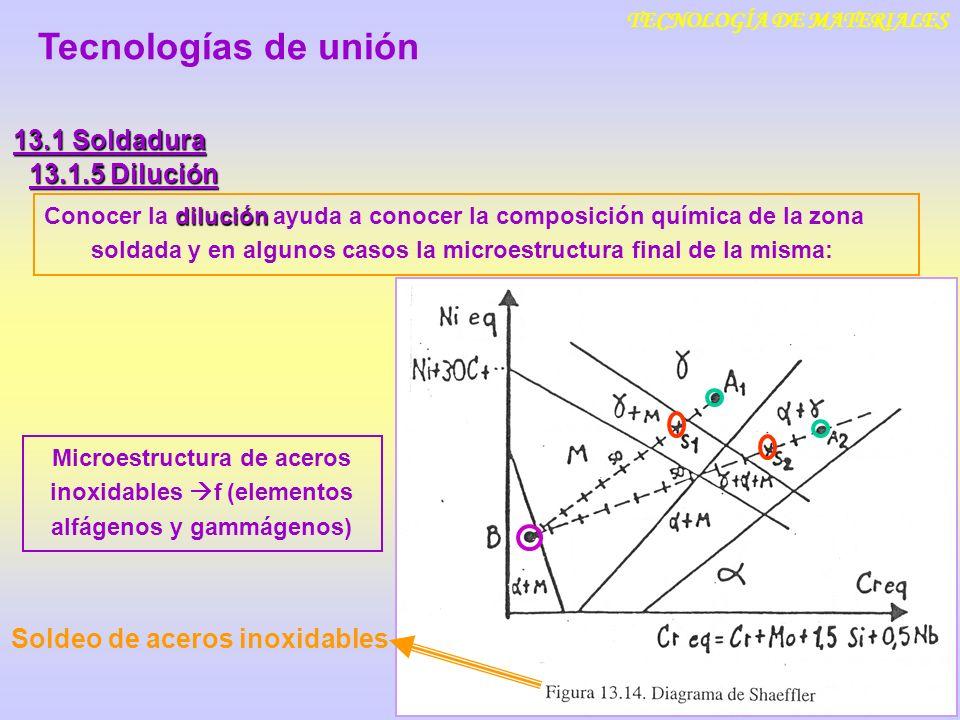 TECNOLOGÍA DE MATERIALES Soldeo de aceros inoxidables