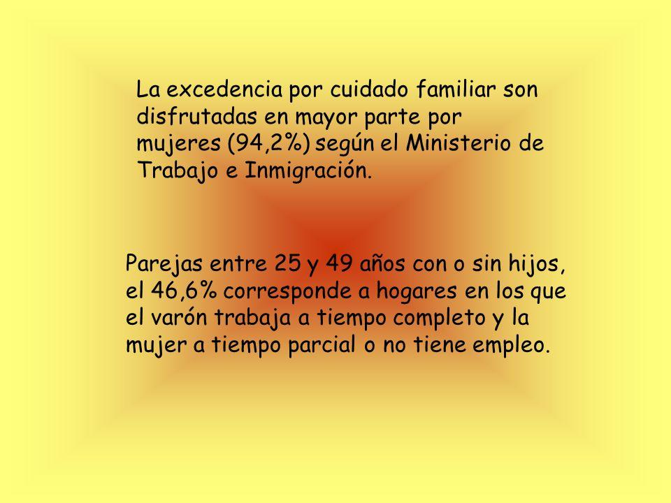 La excedencia por cuidado familiar son disfrutadas en mayor parte por mujeres (94,2%) según el Ministerio de Trabajo e Inmigración.