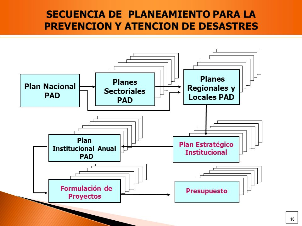 SECUENCIA DE PLANEAMIENTO PARA LA PREVENCION Y ATENCION DE DESASTRES