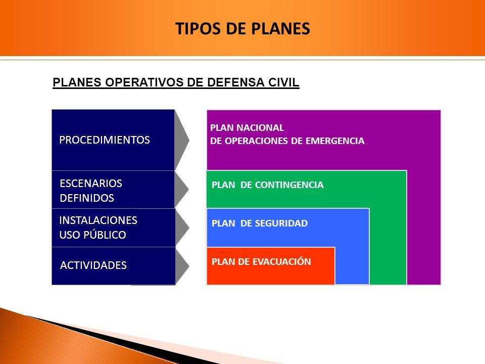 TIPOS DE PLANES PLANES OPERATIVOS DE DEFENSA CIVIL PROCEDIMIENTOS