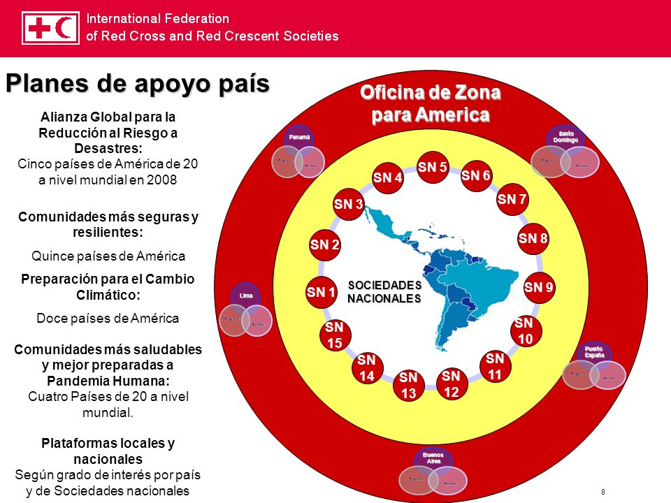 Planes de apoyo país Oficina de Zona para America