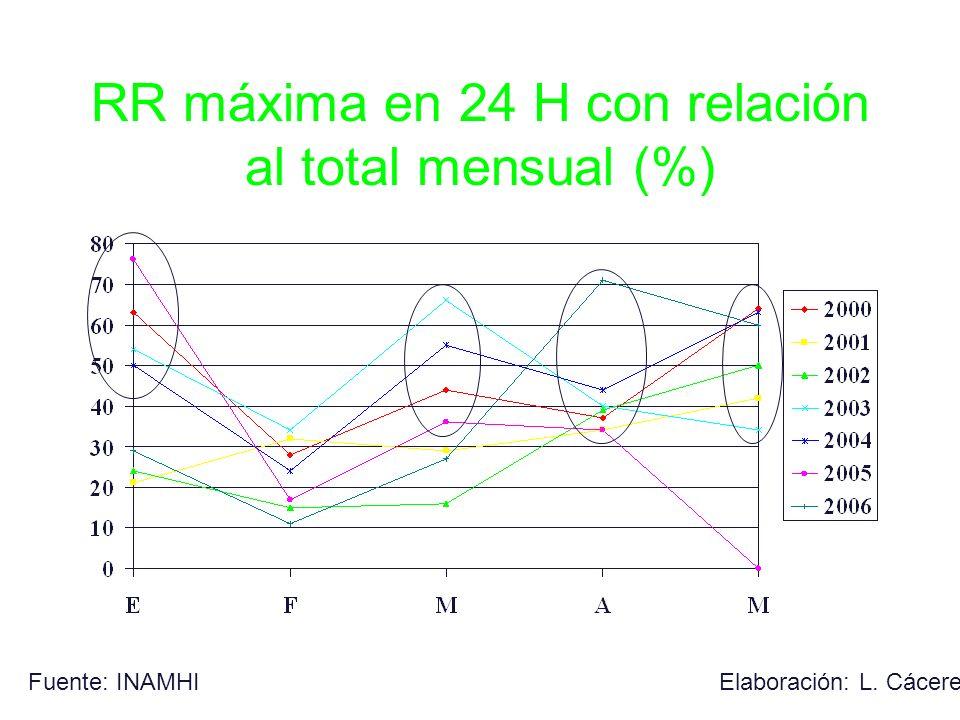 RR máxima en 24 H con relación al total mensual (%)